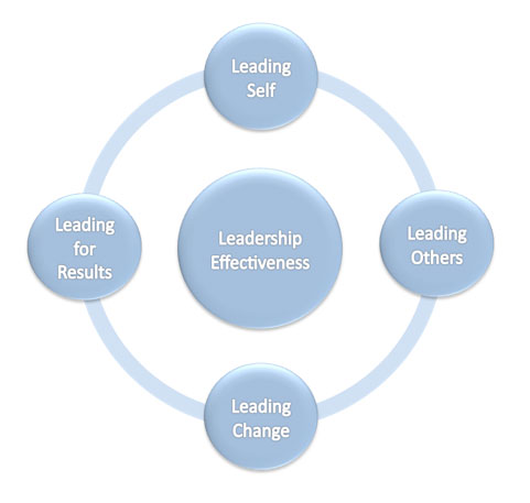 personal leadership model essay An overview of my current leadership model that demostrates my leaderhip style based on various assesments.